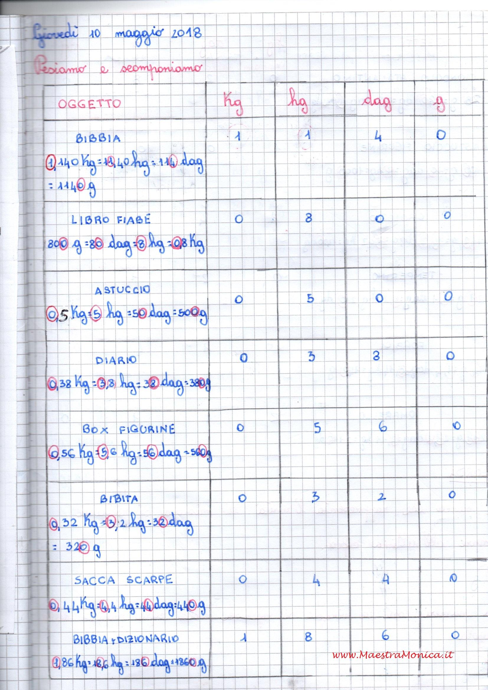 Misure di peso massa pesi ed equivalenze maestramonica for Unita di capacita per condensatori elettrici
